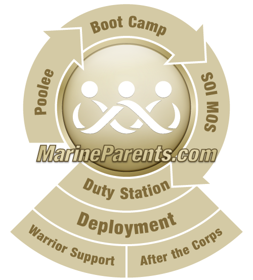 MarineParents.com a Place to Connect & Share®